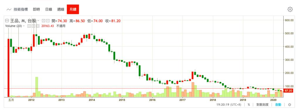 王品餐飲股份有限公司股價變化