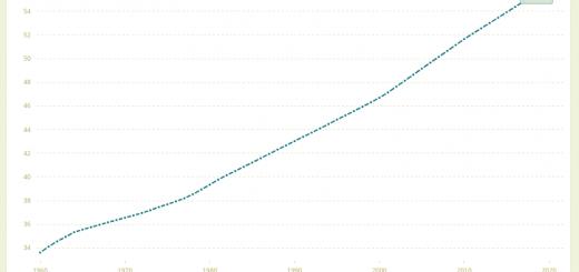 未來會不會趨向逆都市化?